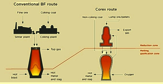 Comparison of the concepts of BF and Corex routes