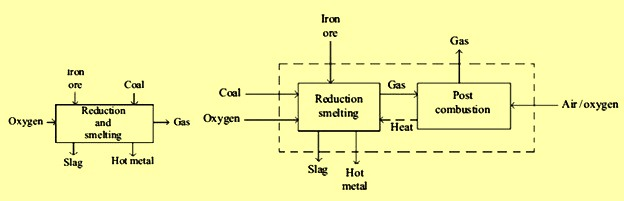 Concepts of single stage process utilizing O2 and coal