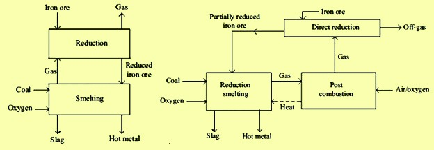 Concepts of two stage process utilizing O2 and coal
