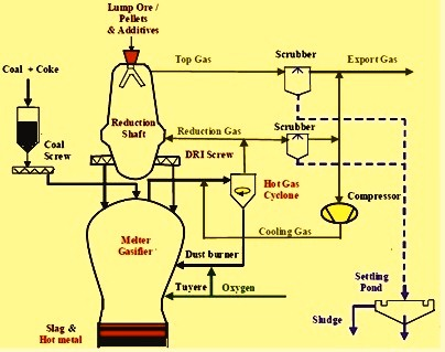 Schematic flow sheet of corex process