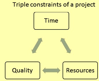Triple constraints of a steel project