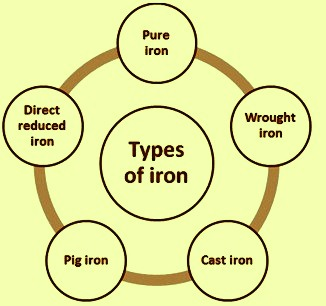 Types of iron