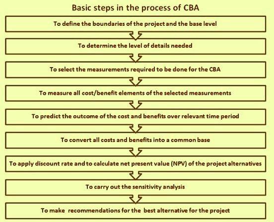 Basic steps of CBA process