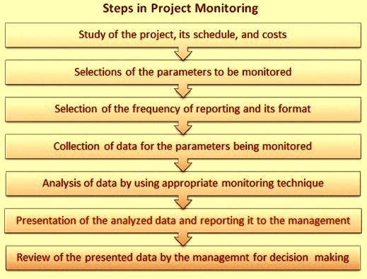 Steps in project monitoring