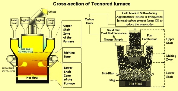 Cross section of Technored furnace
