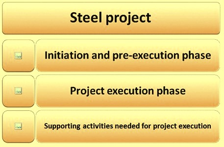 Phases of the steel project