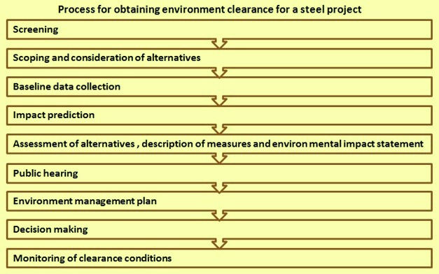 Process for obtaining environmental clearance