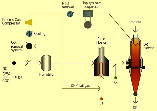 hyl process for direct reduction of iron ore