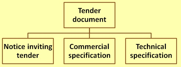 Tender technical specification and its contents ispatguru a tender document fig 1 usually consists of three parts namely i notice inviting tender ii commercial specification and iii technical stopboris Choice Image