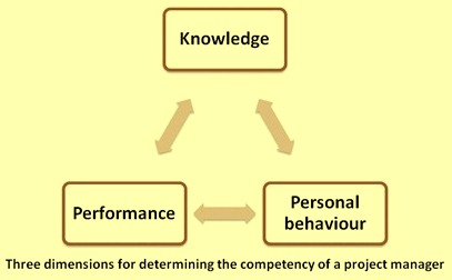 Three dimensios for determining the competency of project management