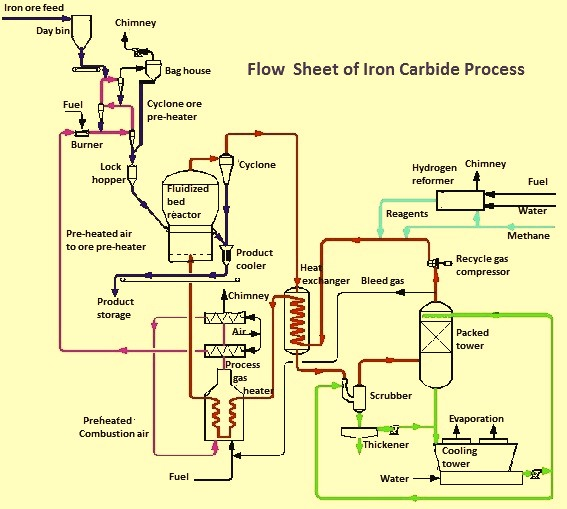 Process for Manufacturing of Iron Carbide | ispatguru.com on simple schematic diagram, ups battery diagram, circuit diagram, as is to be diagram, ic schematic diagram, layout diagram, a schematic circuit, template diagram, a schematic drawing,